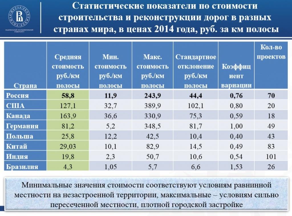Стоимость дорог в россии