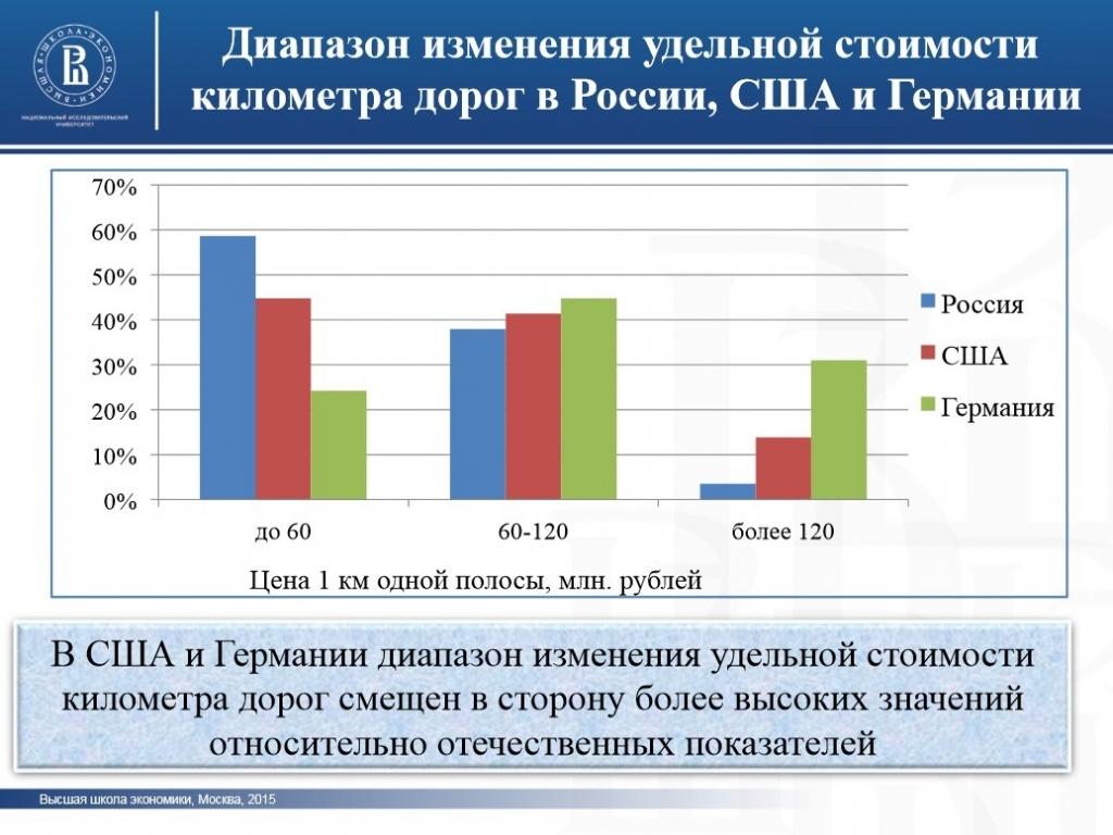 стоимость строительства дорог в России3.jpg