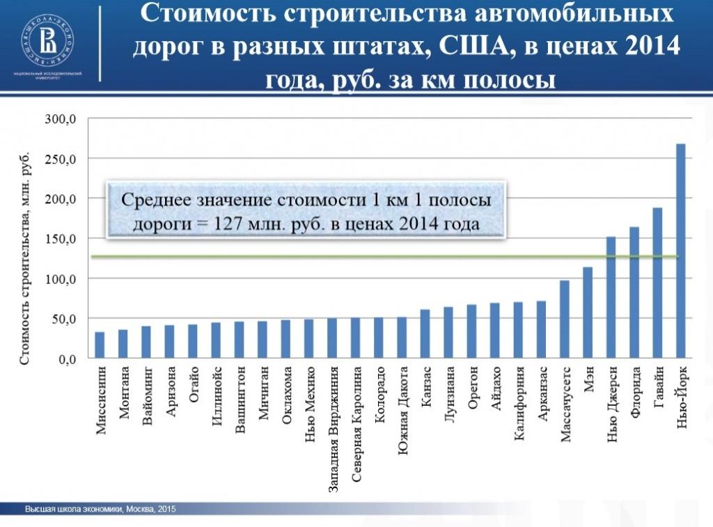 стоимость строительства дорог в России2.jpg