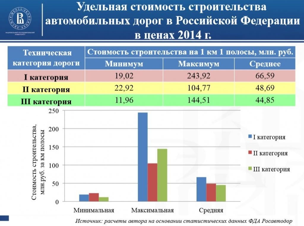 стоимость строительства дорог в России1.jpg